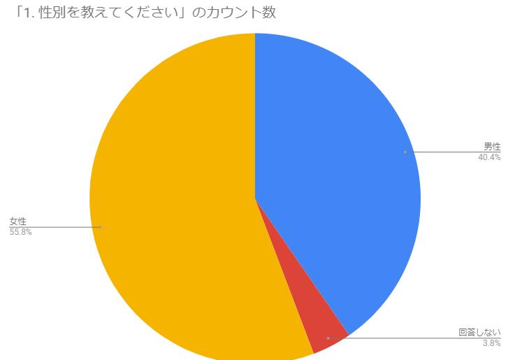 アンケート:性別を教えてください、円グラフ