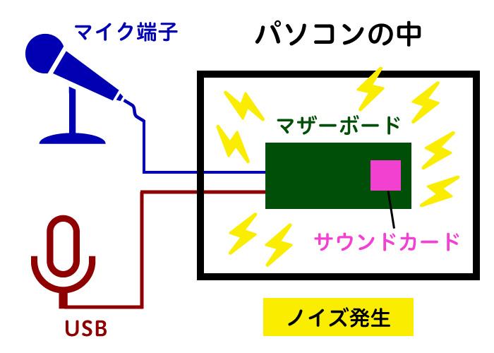 マイク入力端子からの録音、USB入力マイクの録音、どちらでもノイズが発生した